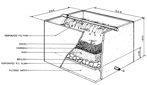 Diagram Of A Sewage Treatment Plant on gravity septic system diagram