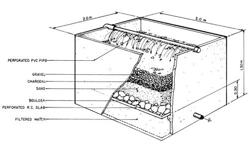 Gravity Filter Waste Water Treatement Plant Sewage