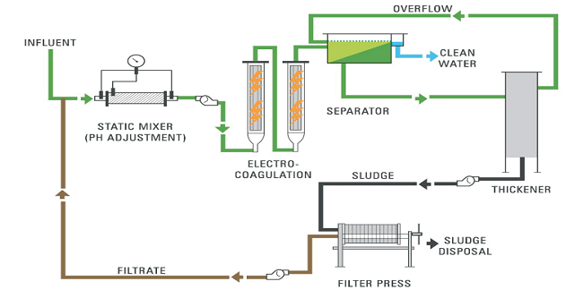 types of sewage treatment plant pdf